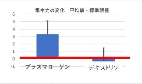 第21回日本抗加齢医学会総会にて、「介護施設入居者に対するプラズマローゲン顆粒の効果」に関する研究結果が発表されました