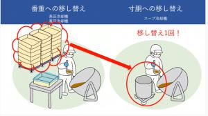 番重に移し替えなし、おいしさを保って衛生的に 「液もの」の冷却時間を大幅短縮、歩留(ぶど)まりアップ