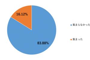 【新型コロナ】約84%が昨年の敬老の日に家族で集まらず。